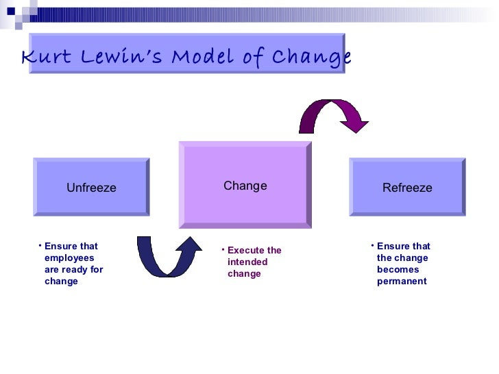 limitations of change management models 2018-4-13 strategic management involves long-term plans and objectives that allow a company to leverage capabilities, increase opportunities, and achieve competitive advantage although there are many advantages to strategic management, such as reducing the resistance to change and promoting collaboration.