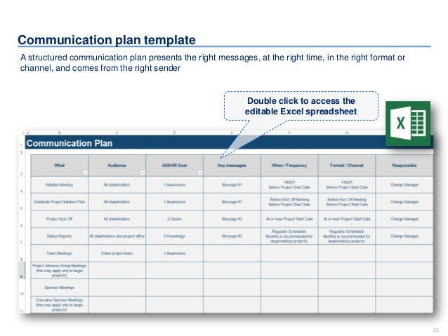 Change management toolkit including models plans for Change management communication template