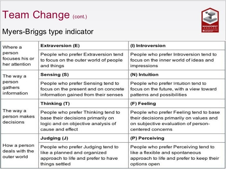 four steps of bullock and batten to change in an organisation An important prerequisite for modern organizations to grow and succeed in the  dynamic and competitive global market is to scan and monitor.