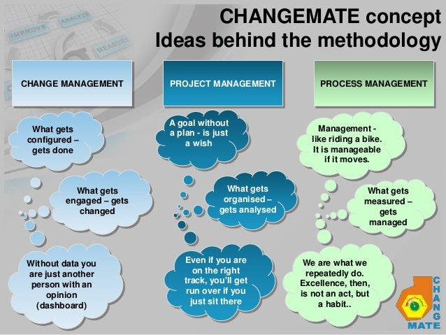Changemate - Engaged Change Management Slide 3