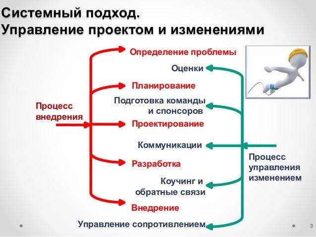 Changemate - Концепция конфигурации проектов изменений Slide 3