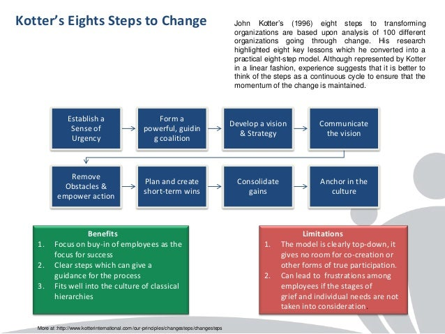 Change Management Models- a comparison