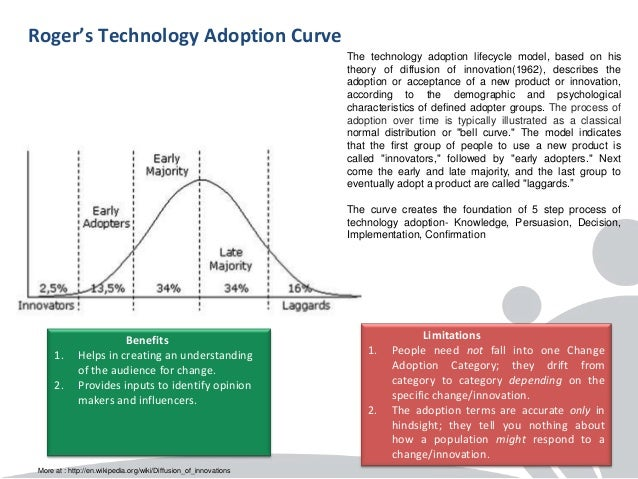 adoption cycle models Gartner's hype cycle methodology provides a graphical view of the maturity, adoption and business application of specific technologies using a hype cycle can help to determine when.