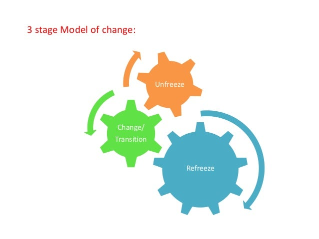 kurt lewin s change theory in nursing How to apply lewins theory of change in nursing it is based on kurt lewin's theory of change and has six steps the steps are building a relationship.