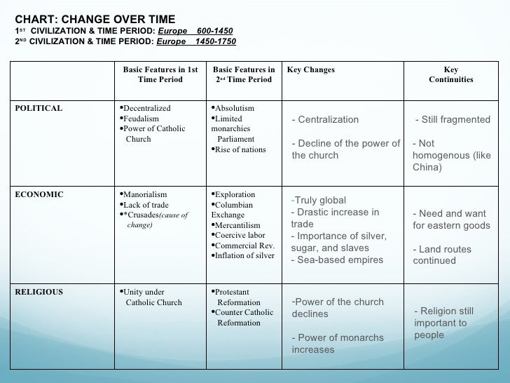 continuities and changes of religions in Timeline of religious tolerance everyone has the right to freedom of thought, conscience and religion this right includes freedom to change his religion or belief, and freedom, either alone or in community with others and in public or private.