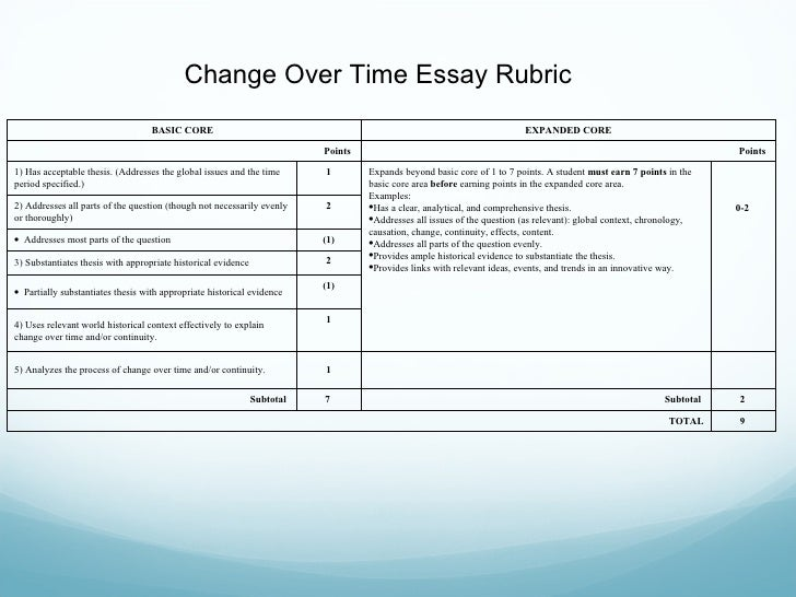 change and continuity essay rubric This video is intended for use by lasa hs's (austin, tx) ap world history students it provides a basic introduction to the whap continuity and change over time essay style.