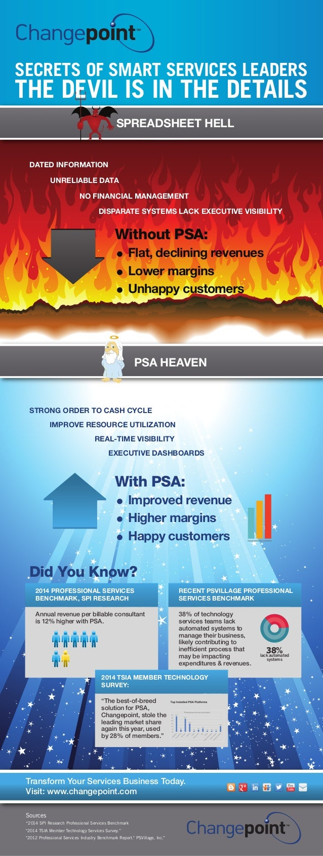 PSA HEAVEN SPREADSHEET HELL SECRETS OF SMART SERVICES LEADERS THE DEVIL IS IN THE DETAILS Sources *2014 SPI Research Profe...