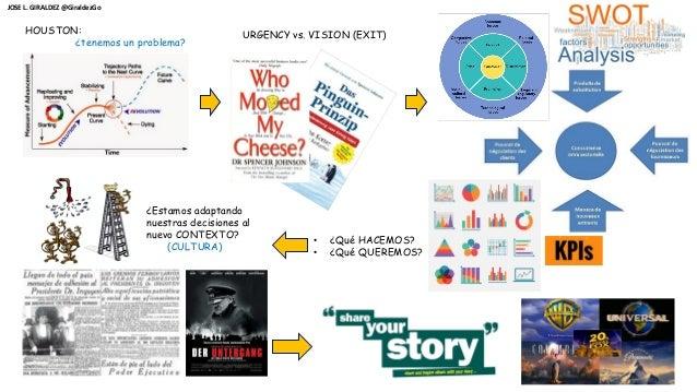 HOUSTON: ¿tenemos un problema? URGENCY vs. VISION (EXIT) • ¿Qué HACEMOS? • ¿Qué QUEREMOS? ¿Estamos adaptando nuestras deci...