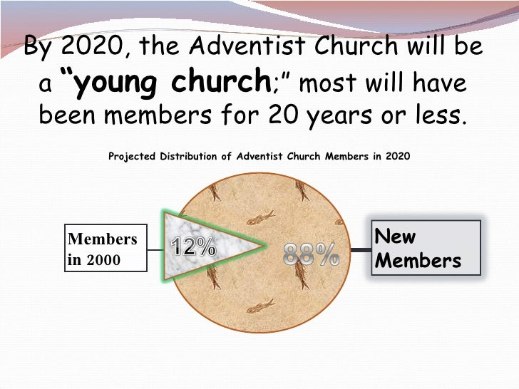 """Projected Distribution of Adventist Church Members in 2020 Members in 2000 By 2020, the Adventist Church will be a  """"young..."""