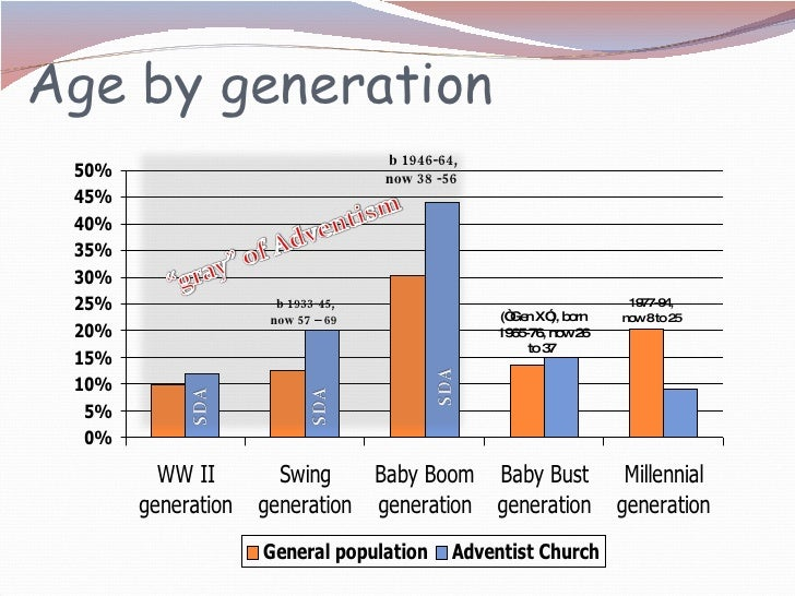 """Age by generation b 1946-64,  now 38 -56 b 1933-45, now 57 – 69  1977-94, now 8 to 25  (""""Gen X""""), born 1965-76, now 26 to ..."""