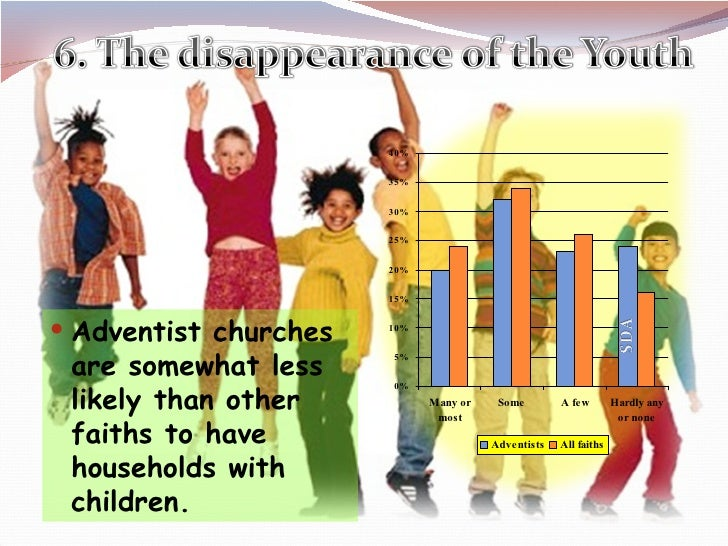 <ul><li>Adventist churches are somewhat less likely than other faiths to have households with children. </li></ul>