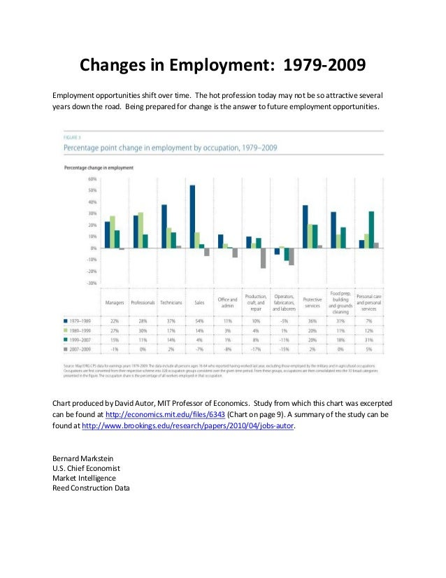 Changes in Employment: 1979-2009 Employment opportunities shift over time. The hot profession today may not be so attracti...