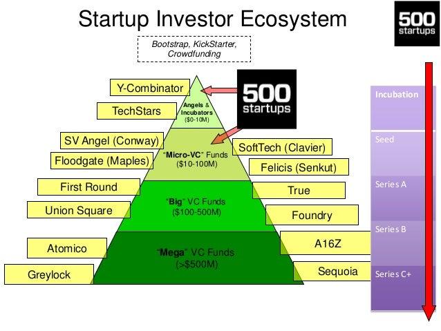 Startup Investor Ecosystem Bootstrap, KickStarter, Crowdfunding  Y-Combinator TechStars  Angels & Incubators ($0-10M)  SV ...