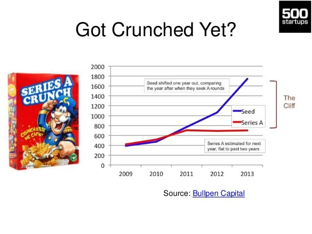 Got Crunched Yet?  Source: Bullpen Capital