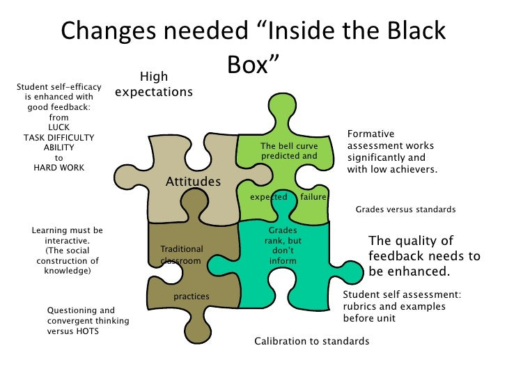 """Changes needed """"Inside the Black Box""""<br />Traditional classroom<br />      practices <br />High expectations<br />Student..."""