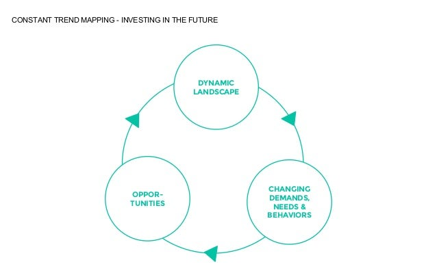 Changes of tomorrow - trends transforming society Slide 3