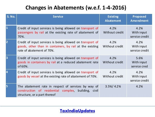 current service tax rate chart for year 2015 16: Service tax rate chart 2016 17 ca ankit gajjar service tax