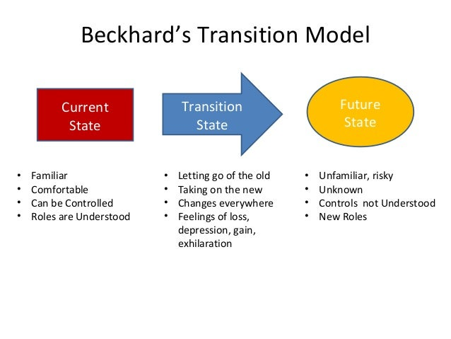 richard beckhard Leading change formula revisited  1987) actually gives credit to another person as the original source for the formula beckhard and harris (1977).