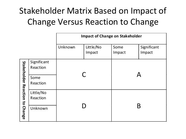 Change Management Models Stakeholder Analysis Capacity Building In