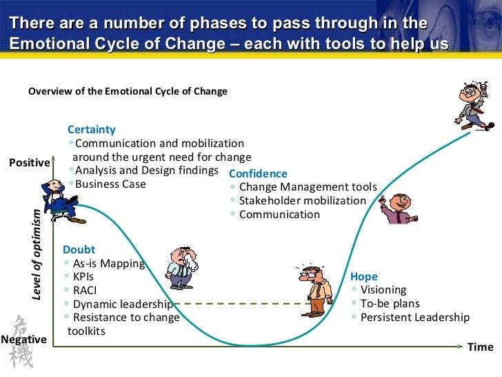 "a stage model for transitioning to Erik erikson developed a theory called the ""eight stages of psychosocial development""  each stage presents the  the model also helps us see what."