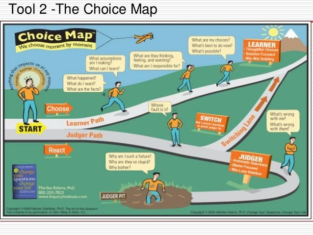 Image result for change your questions change your life choice map