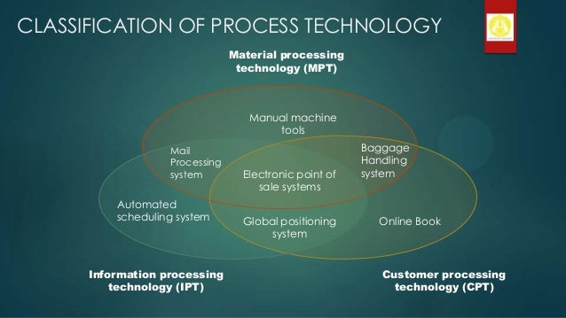 Changi Airport Process Technology