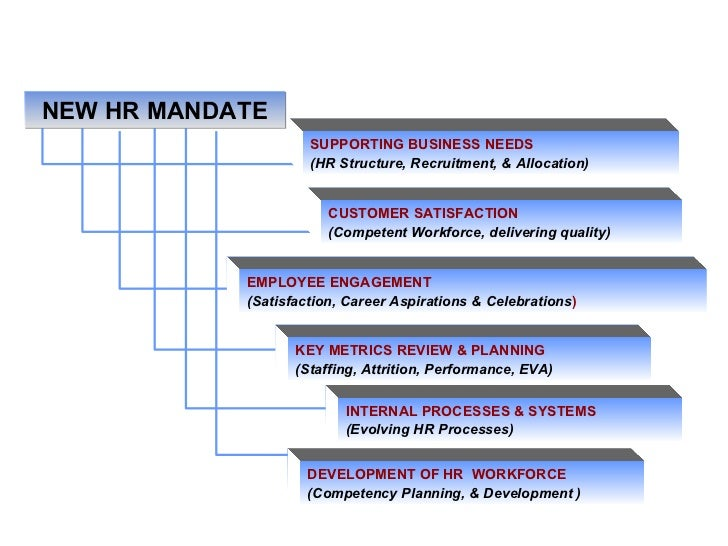 INTERNAL PROCESSES & SYSTEMS (Evolving HR Processes)‏ KEY METRICS REVIEW & PLANNING   (Staffing, Attrition, Performance, E...