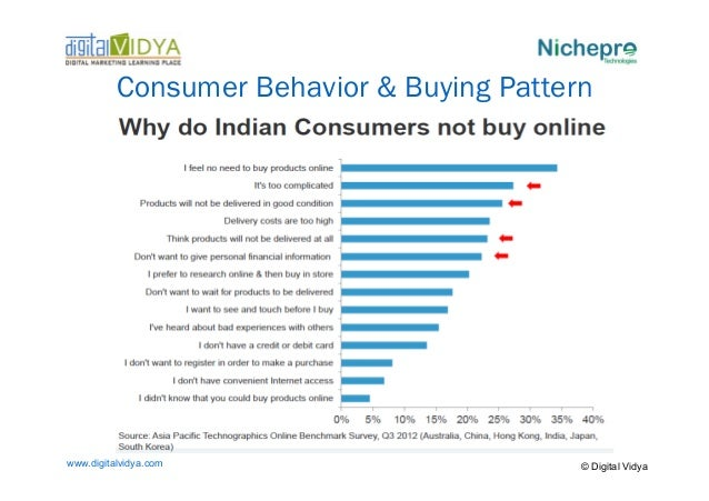 consumer buying behaviour in india 23032015 impact of culture and habit on indian consumer behaviour print  the current urban middle and upper class indian consumer buying behaviour to a large.