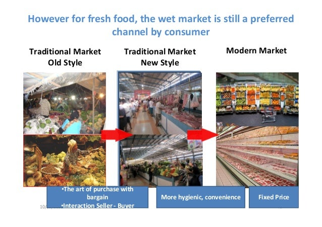 Changing Consumer Preferences and Markets-Indonesia and ASEAN