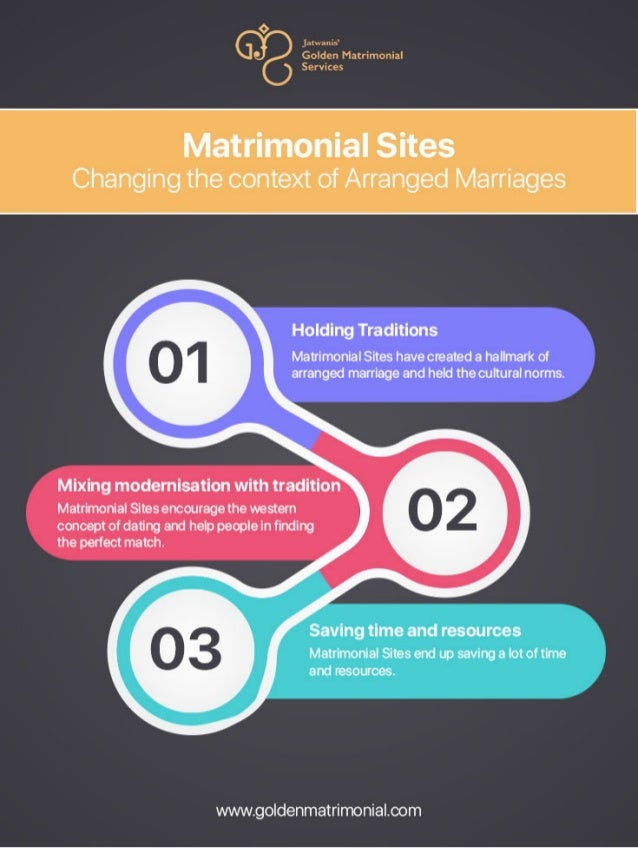 Changing Context of Arrange Marriage
