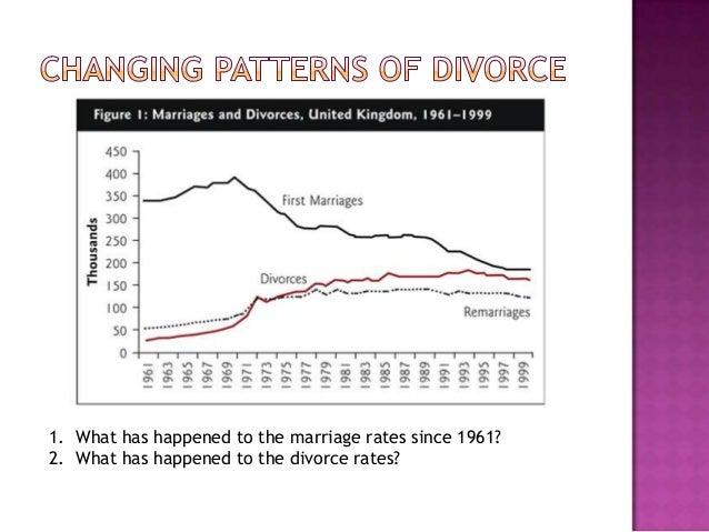 essays on divorce rates Crude divorce rate this number refers to the number of divorces per 1,000 people in a population the crude annual divorce rate is currently around 36 divorces for every 1,000 people in the us.