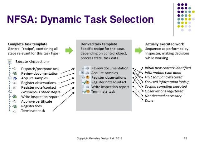 NFSA: Dynamic Task Selection  Copyright Kemsley Design Ltd., 2013  25