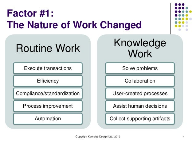 Factor #1: The Nature of Work Changed  Routine Work  Knowledge Work  Execute transactions  Solve problems  Efficiency  Col...