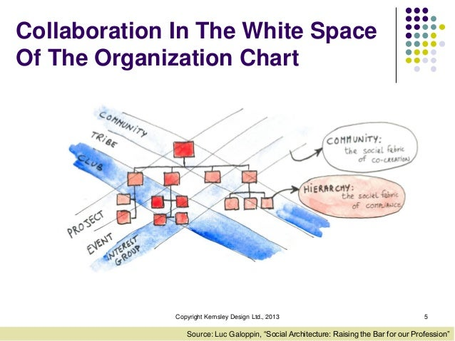 Collaboration In The White Space Of The Organization Chart  Copyright Kemsley Design Ltd., 2013  5  Source: Luc Galoppin, ...