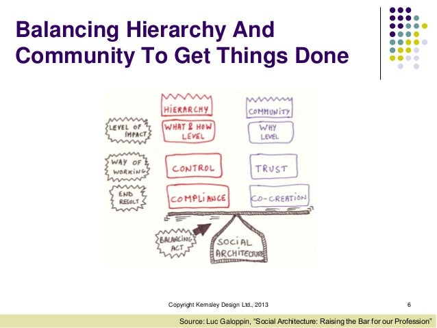 """Balancing Hierarchy And Community To Get Things Done  Copyright Kemsley Design Ltd., 2013  6  Source: Luc Galoppin, """"Socia..."""