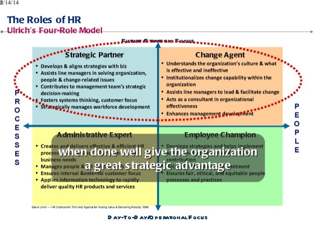 changing roles in human resources management The role of human resources  environment of hrm is always changing,  about some recent external issues that are affecting human resource management roles.