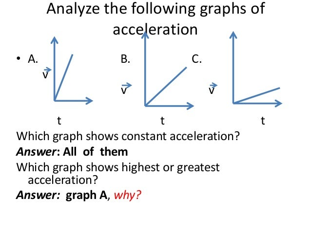 Changing speed and velocity