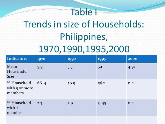 Table I  Trends in size of Households:  Philippines,  1970,1990,1995,2000  Indicators 1970 1990 1995 2000  Mean  5.9 5.3 5...