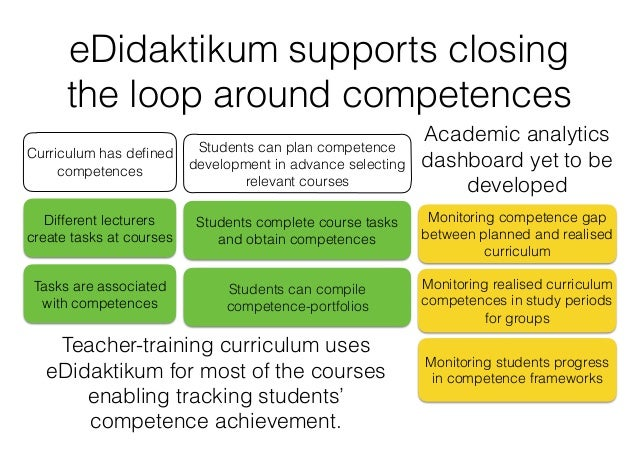 eDidaktikum supports closing the loop around competences Different lecturers create tasks at courses Tasks are associated ...