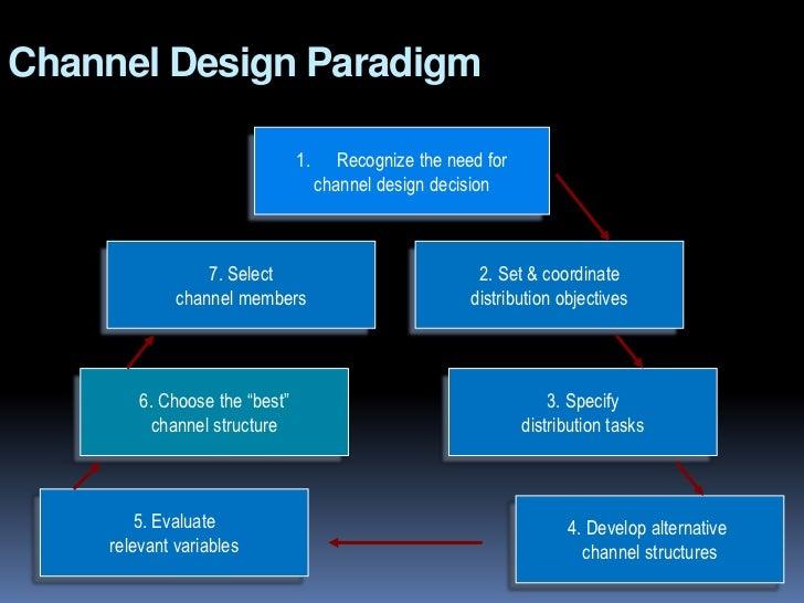 Electronic data interchange (EDI):