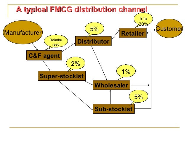 distribution channel in fmcg Keywords: channel management, distribution, fmcg marketing  logistic  systems management in distribution channels is a complex process integration  is.