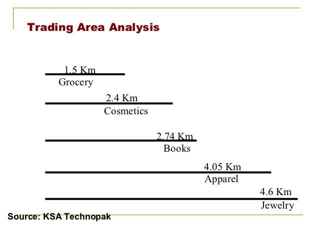 Trading Area Analysis           1.5 Km          Grocery                    2.4 Km                    Cosmetics            ...
