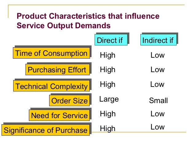 Product Characteristics that influence   Service Output Demands                           Direct if                       ...