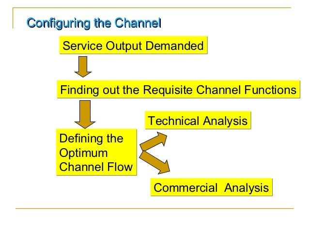 Configuring the Channel      Service Output Demanded     Finding out the Requisite Channel Functions                    Te...