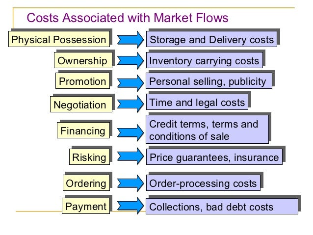 Costs Associated with Market FlowsPhysical PossessionPhysical Possession   Storage and Delivery costs                     ...