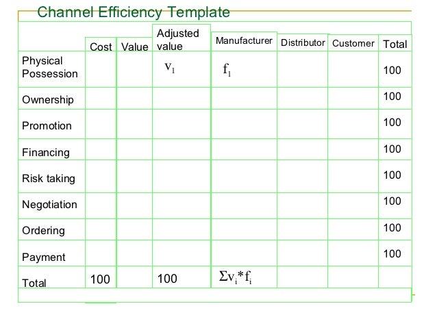 Channel Efficiency Template                         Adjusted                                    Manufacturer Distributor C...