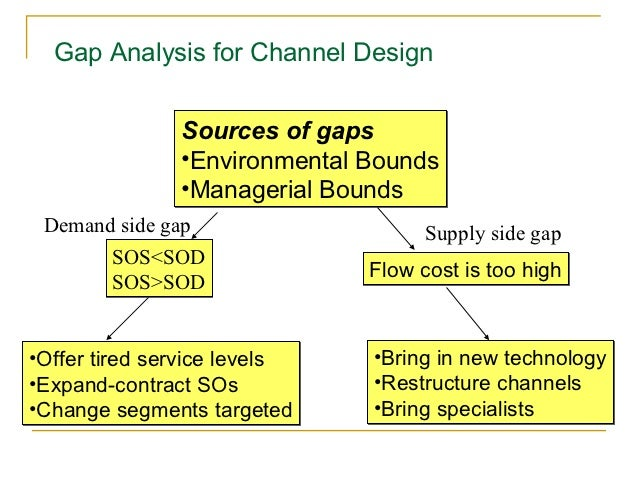 Gap Analysis for Channel Design               Sources of gaps               •Environmental Bounds               •Manageria...
