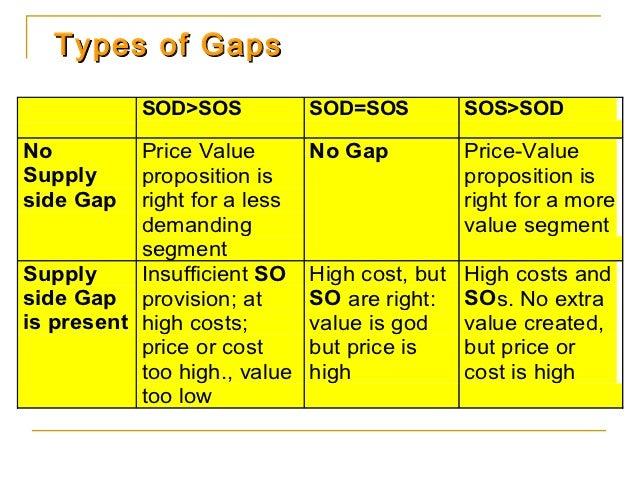 Types of Gaps           SOD>SOS            SOD=SOS          SOS>SODNo         Price Value        No Gap           Price-Va...