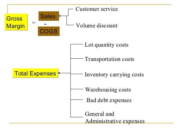 Customer serviceGross        SalesMargin         =    -      Volume discount             COGS                        Lot q...
