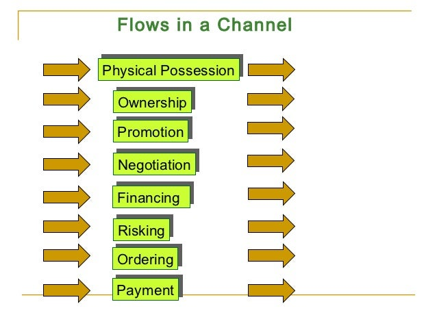 Flows in a ChannelPhysical PossessionPhysical Possession  Ownership  Ownership  Promotion  Promotion  Negotiation  Negotia...